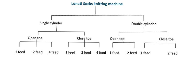 lonati-socks-knitting-machine